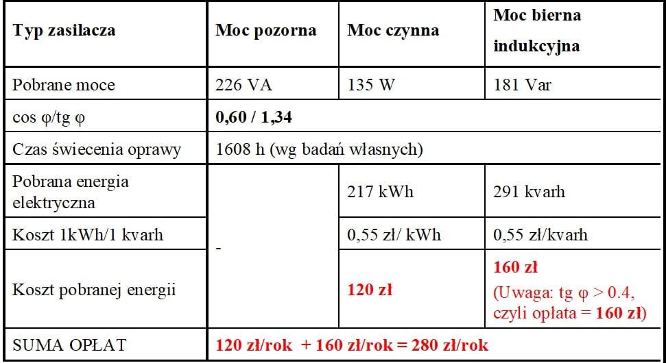 Tab. 4. Wyliczenia rocznych kosztów energii elektrycznej oprawy LED z zasilaczem bez układu PFC