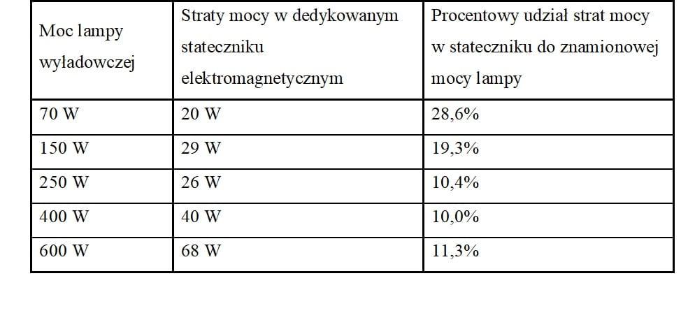 Tabela 1. Straty mocy w statecznikach elektromagnetycznych stosowanych do lamp sodowych