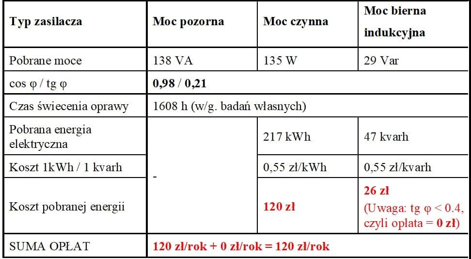Tabela 3. Wyliczenia rocznych kosztów energii elektrycznej oprawy LED z zasilaczem posiadającym układ PFC